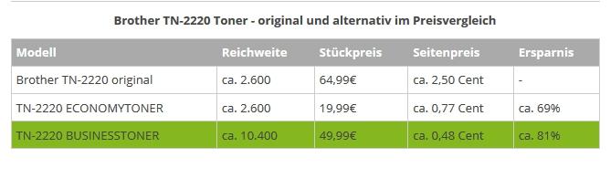 Bisherige Vergleichstabelle bei TN-2220 Toner